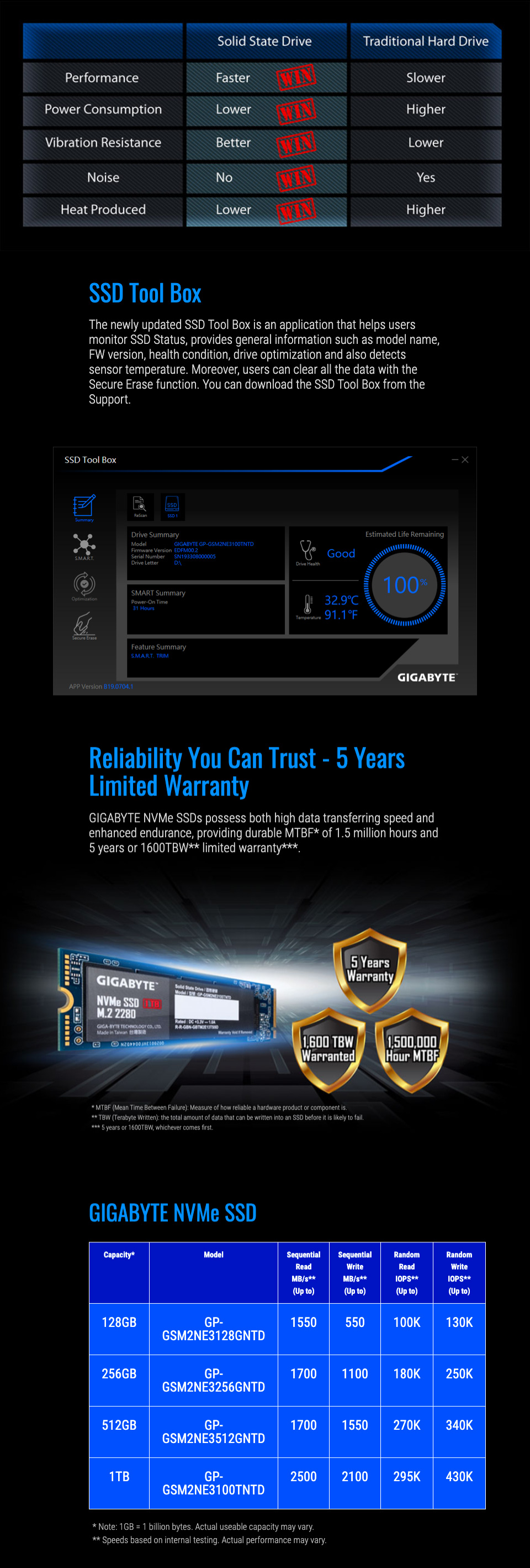 Gigabyte GSM2NE3 M.2 NVMe Solid State Drive 1TB features