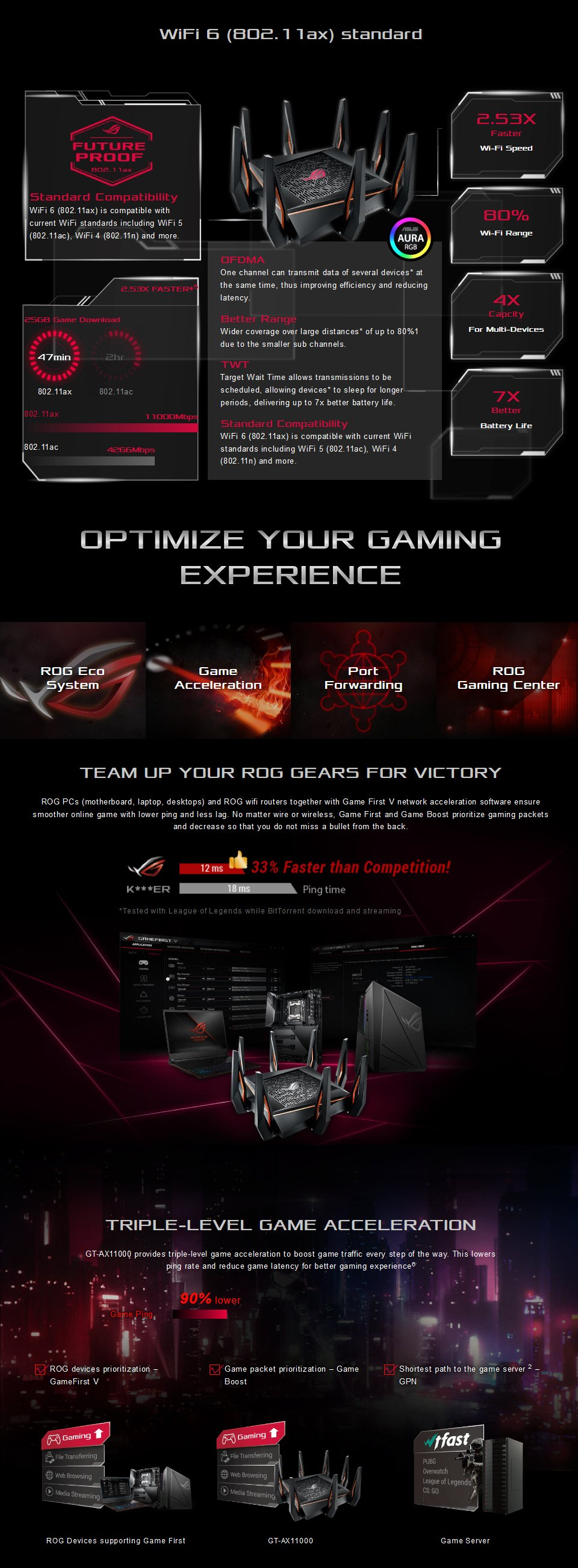 ASUS ROG Rapture GT-AX11000 Tri-band Wi-Fi 6 Gaming Router features